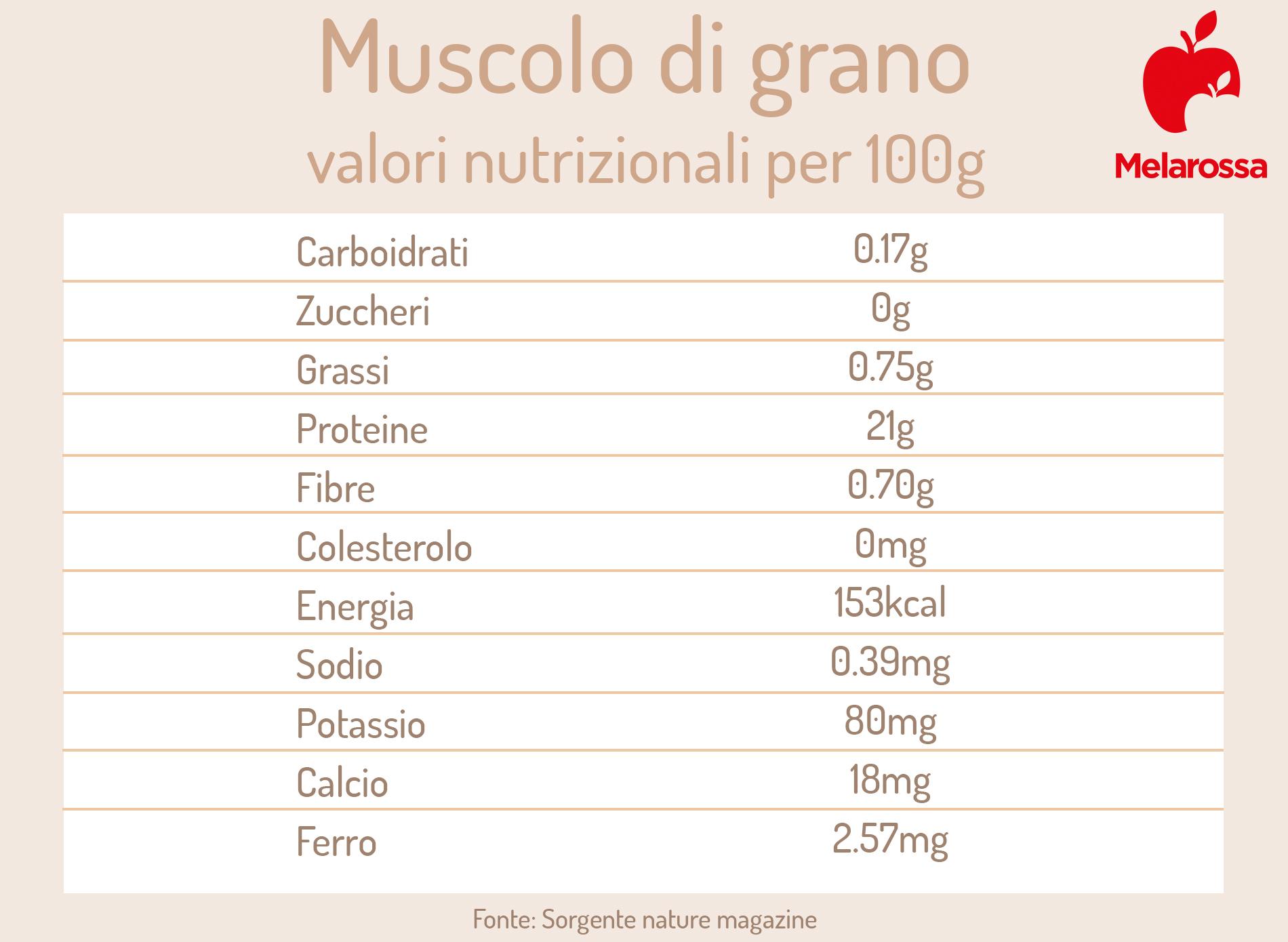 muscolo di grano valori nutrizionali
