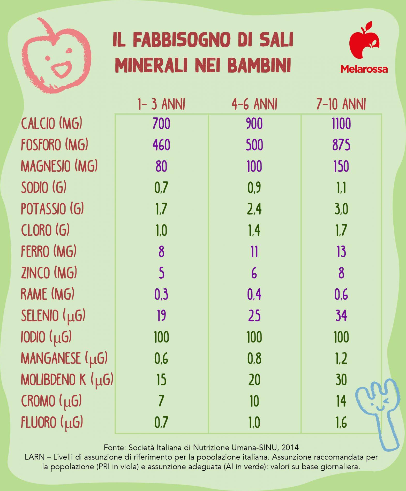 educazione alimentare: fabbisogno sali minerali nei bambini
