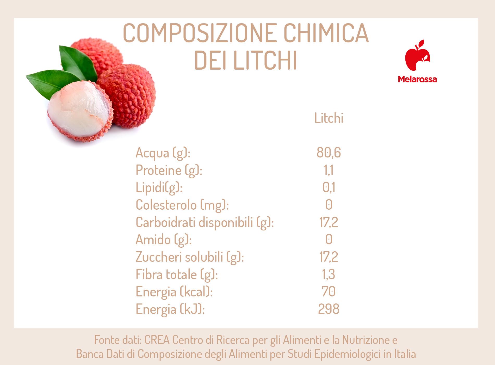litchi: composizione chimica