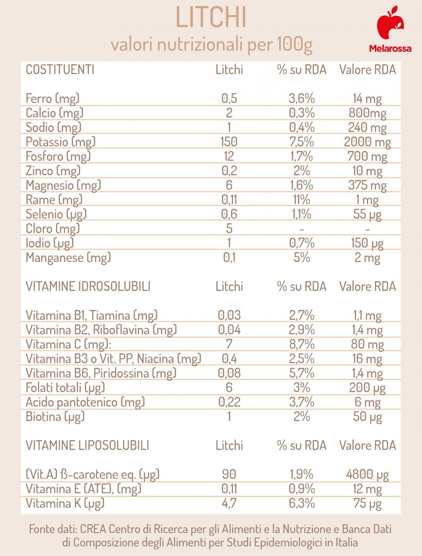 litchi: valori nutrizionali