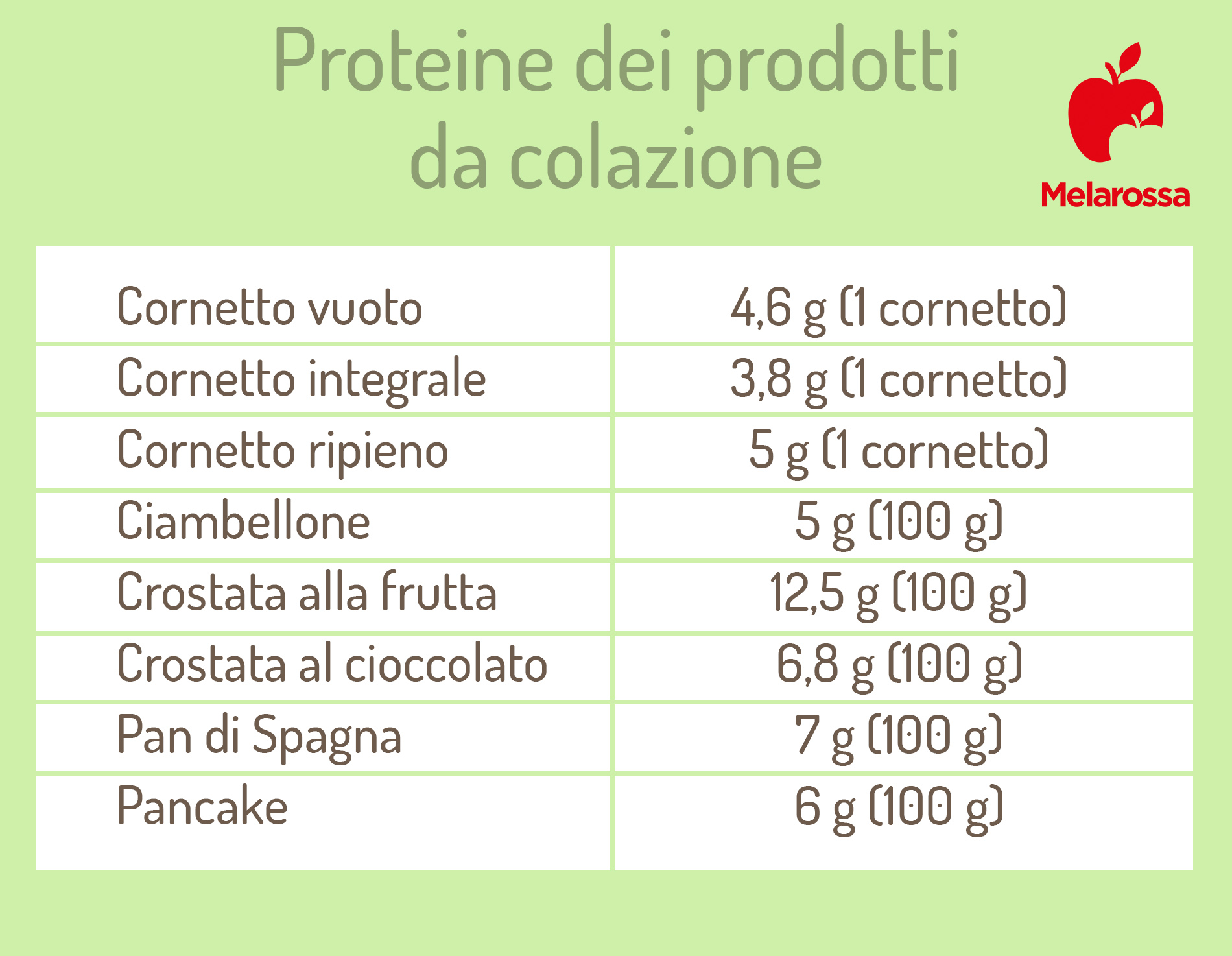 guida sulle proteine: le proteine dei prodotti della colazione