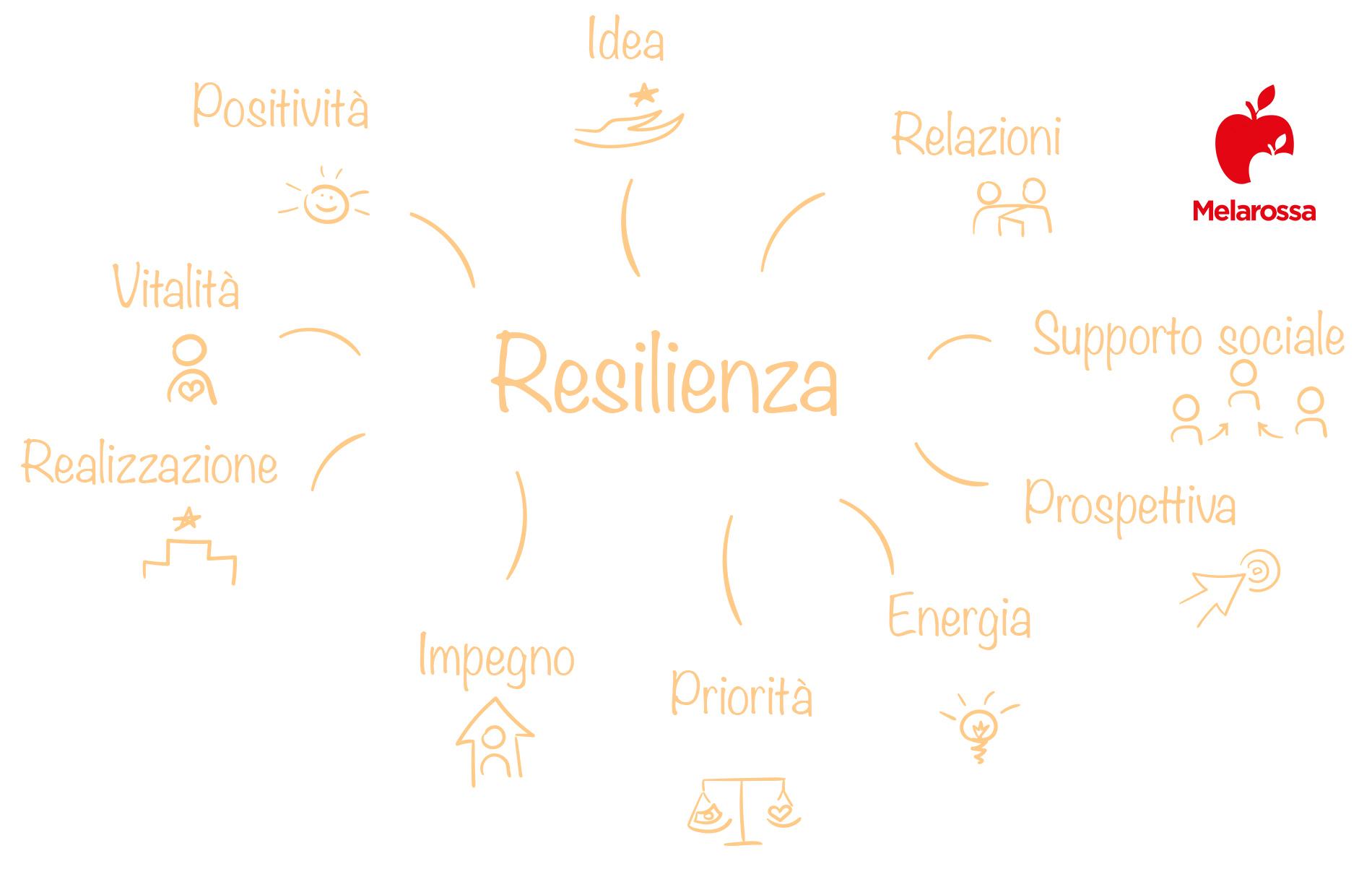resilienza: fattori
