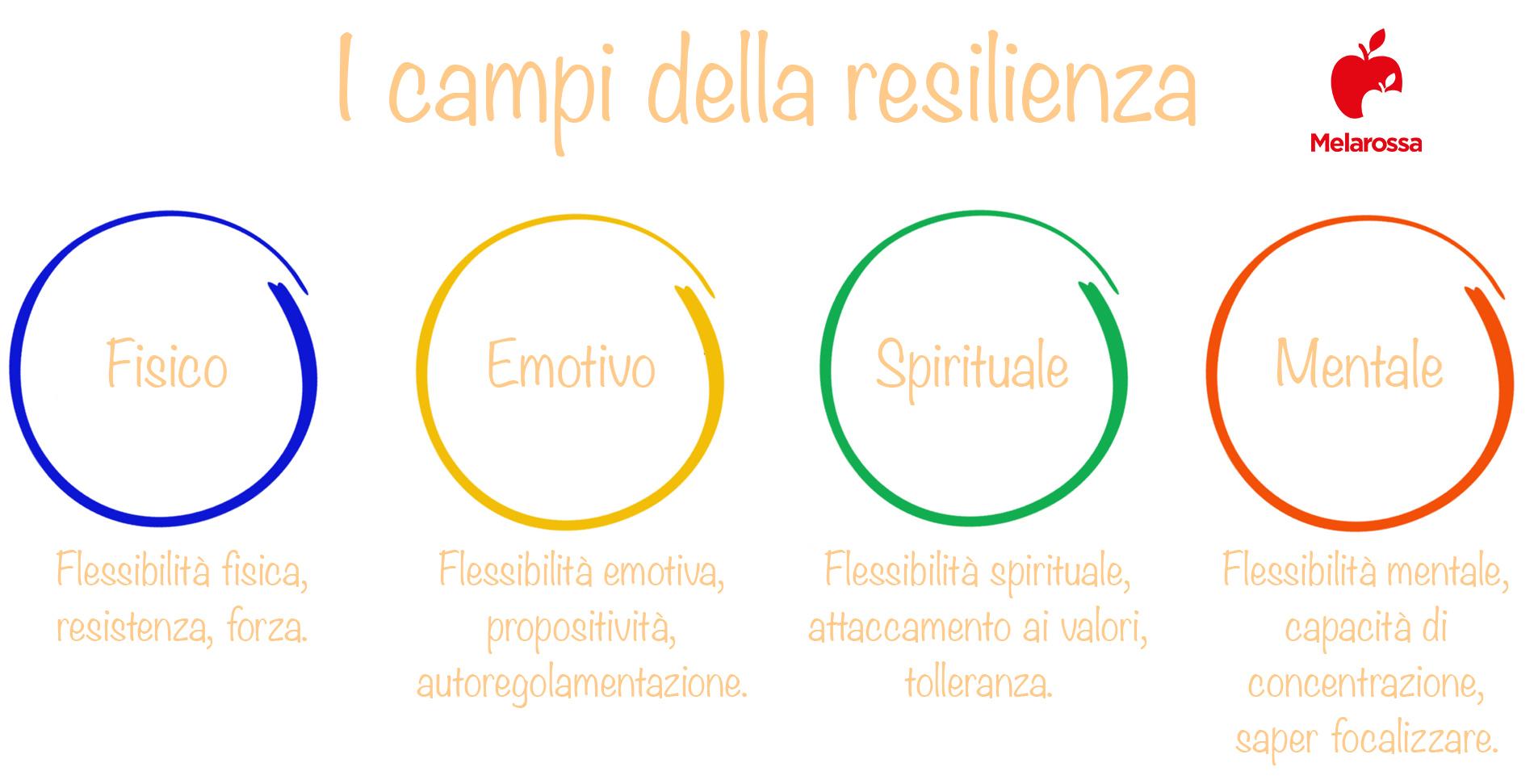 resilienza campi