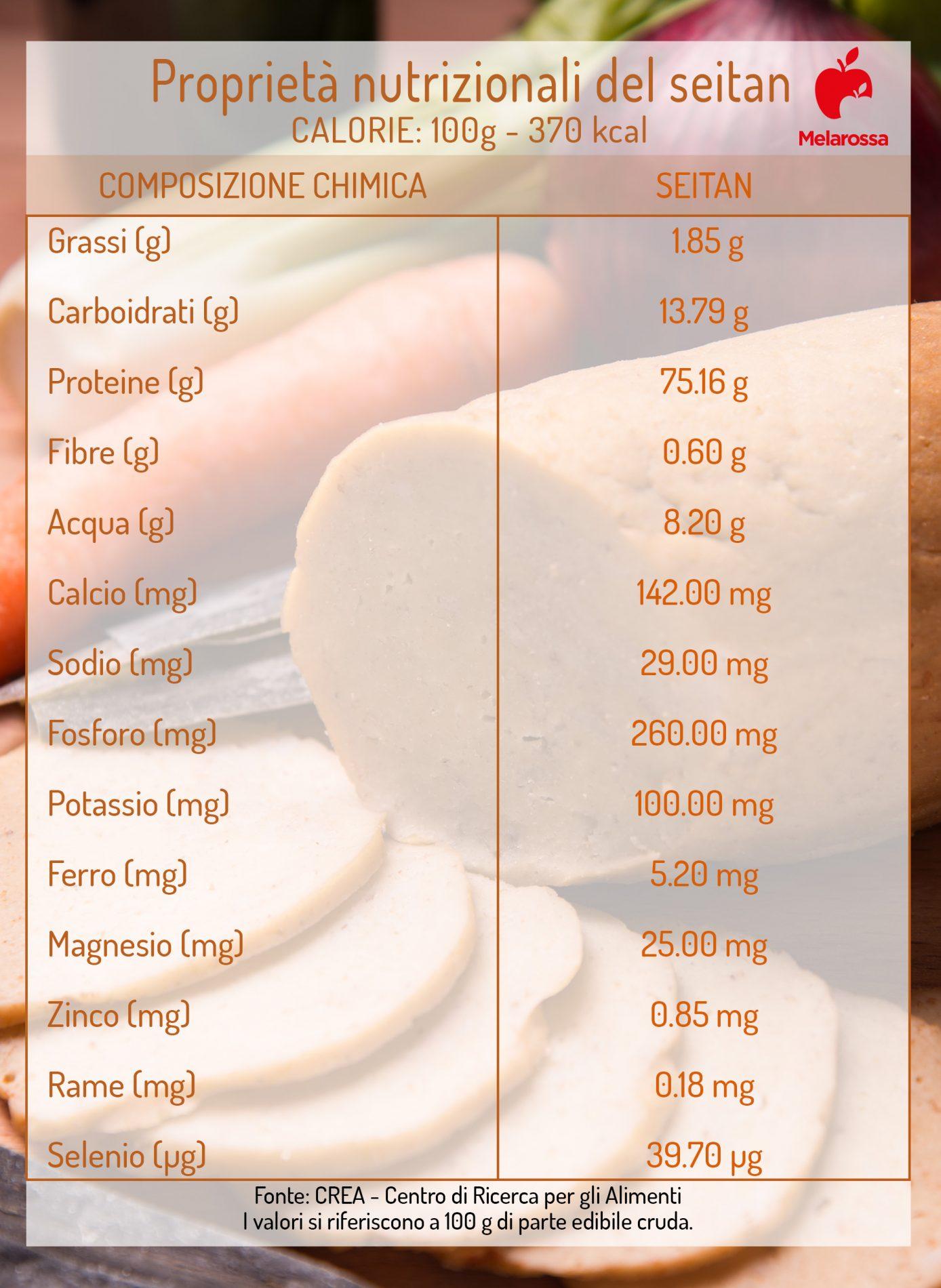 Seitan: valori nutrizionali