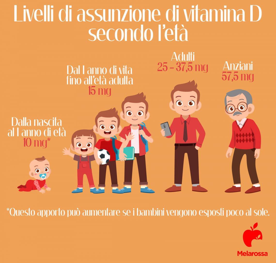 Quanta vitamina D assumere in funzione dell'età