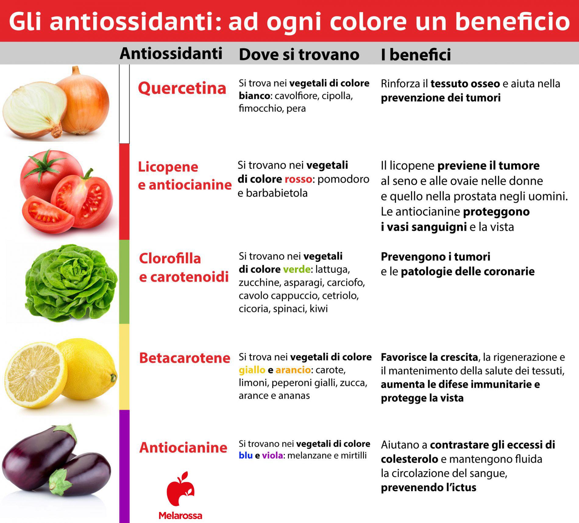 Antiossidanti: dove si trovano e benefici