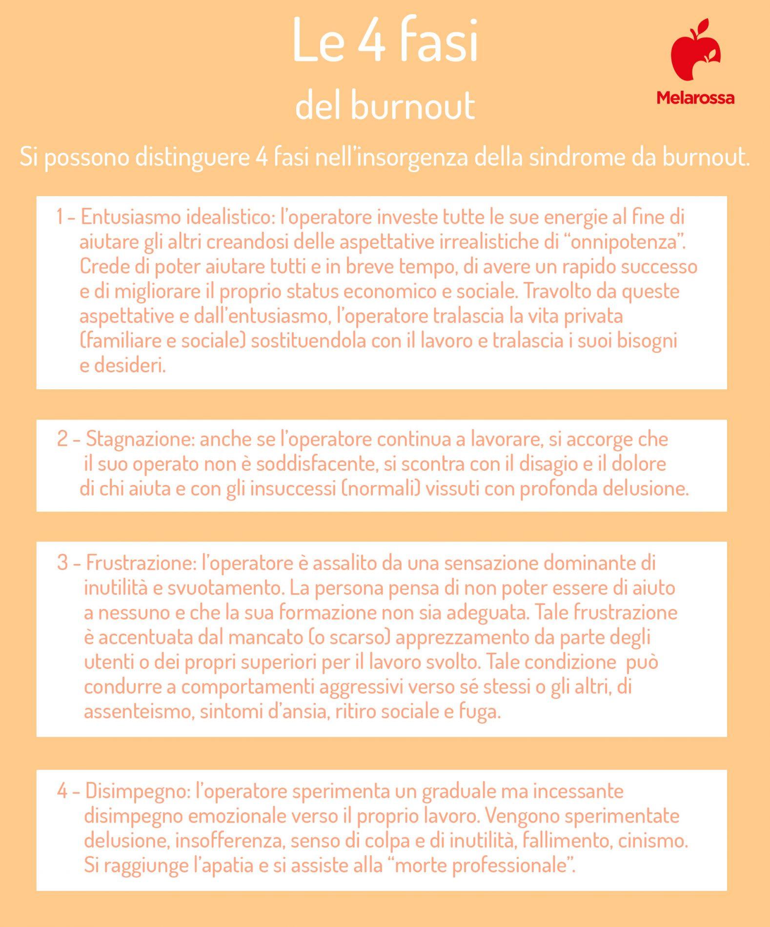 le fasi del burnout