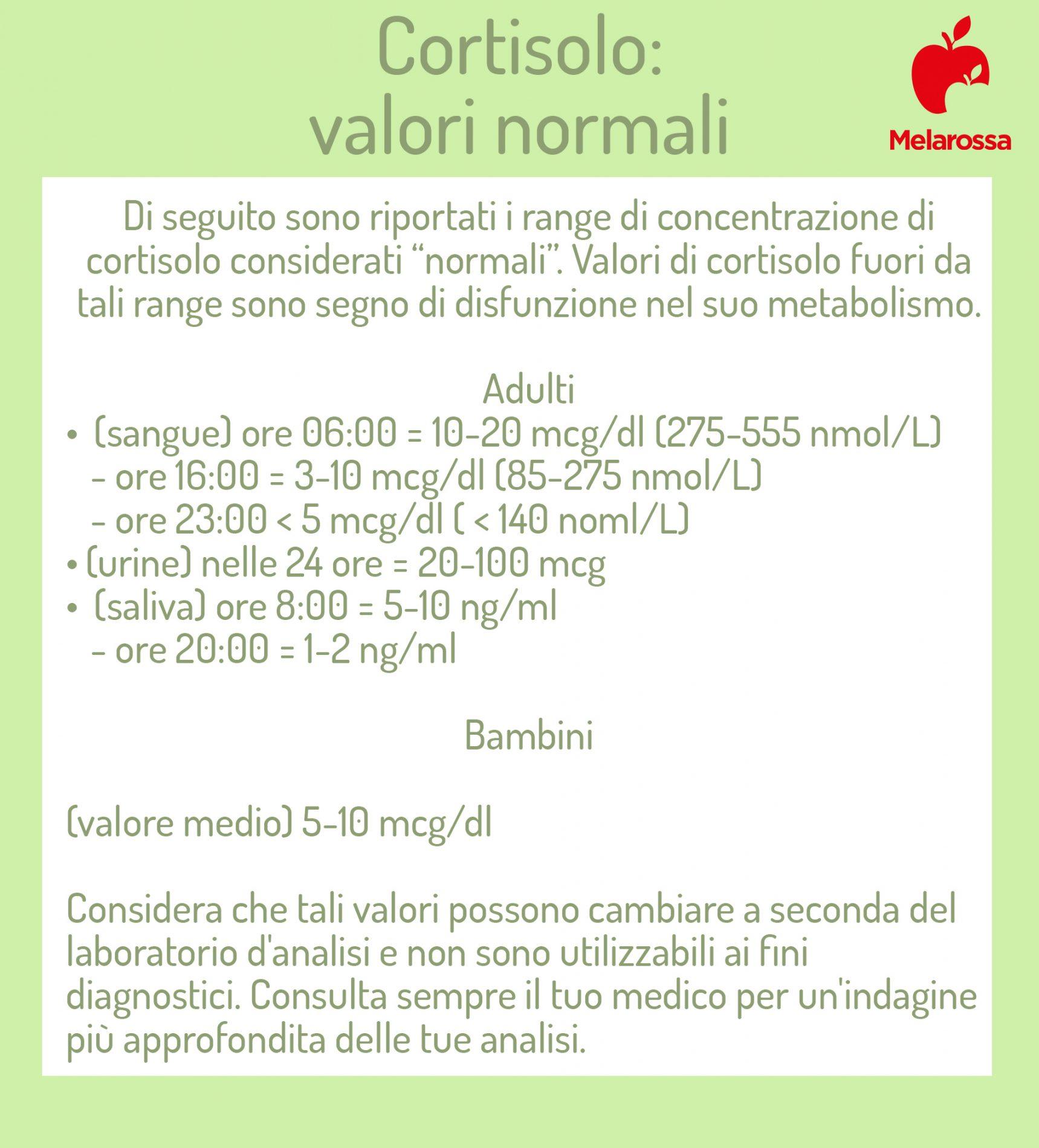 cortisolo: valori normali