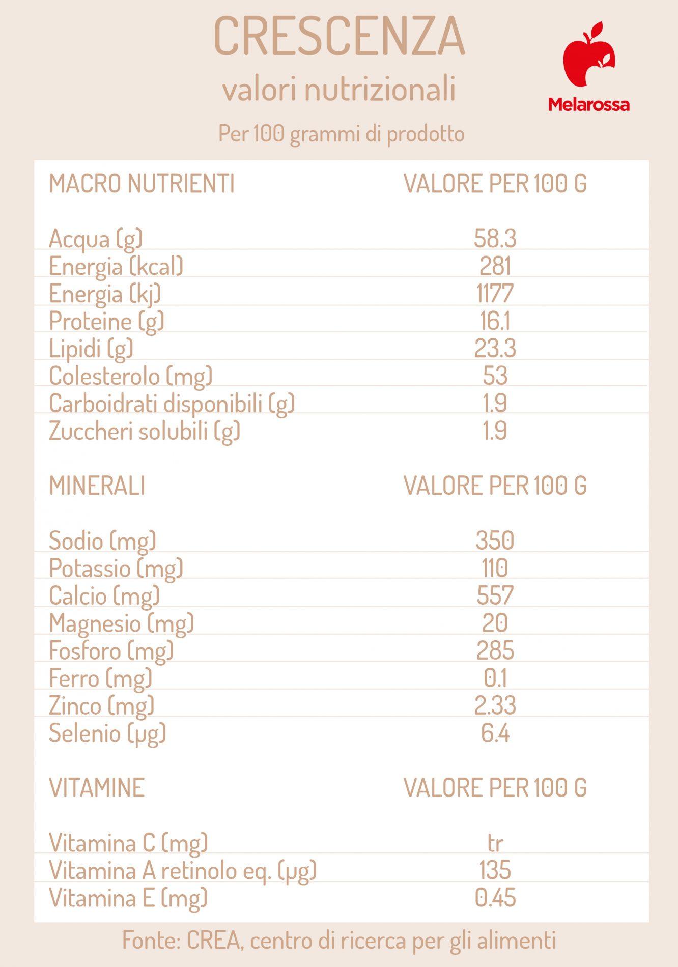 crescenza: valori nutrizionali